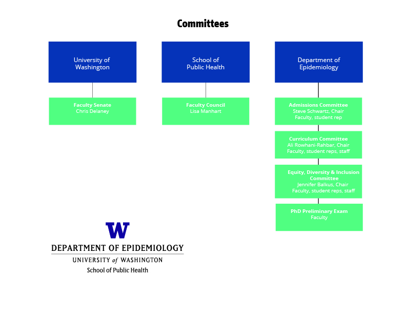 committees organizational chart