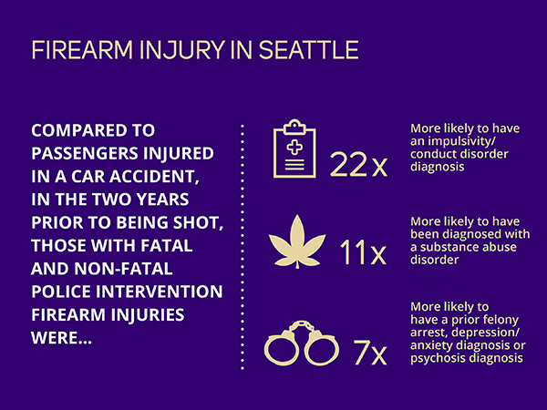 Infographic: Compared to passengers injured in a car accident, in the two years prior to being shot, those with fatal and non-fatal police intervention firearm injuries were 22 times more likely to have an impulsivity conduct disorder diagnosis, 11 times more likely to have been diagnosed with a substance abuse disorder, and 7 times more likely to have a prior felony arrest, depression/anxiety diagnosis or psychosis diagnosis.