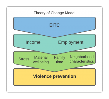 Theory of Change model depicting four chevron shapes connecting Earned Income Tax Credits with social measures contributing to violence prevention.